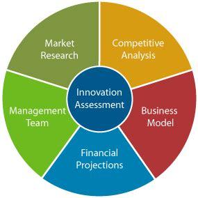 Market size trends business plan
